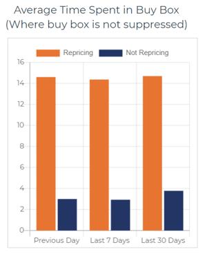 avg-time-in-buy-box