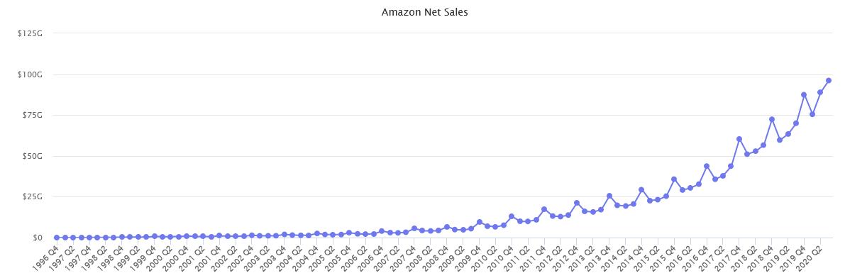 Amazon net sales graph