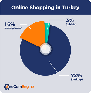 Chart depicting online shopping methods in Turkey