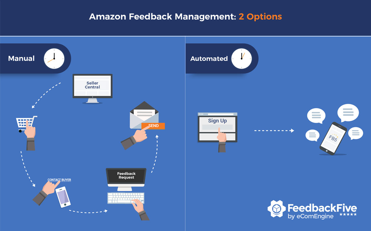 Inforgraphic showing manual Amazon feedback solicitation vs. automated approach