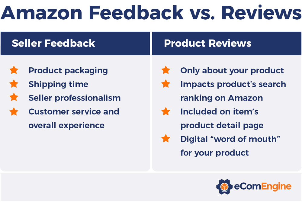 Table showing the differences between Amazon feedback vs. reviews