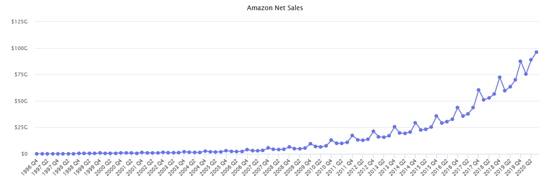 Graph showing Amazon net sales from 1996-2020