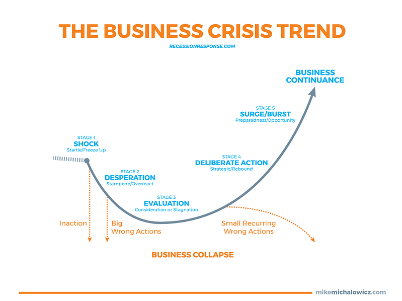 Chart depicting business crisis trends