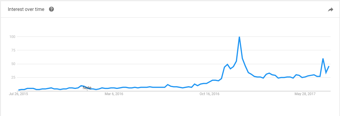 Google Trends graph showing search volume for Amazon Alexa devices from 2016 to 2017