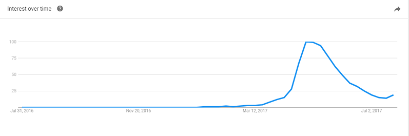 Google Trends report showing interest in fidget spinners over time