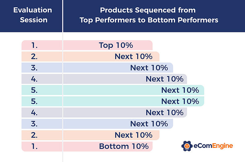 Chart that shows how to analyze Amazon gross margin starting with the top and bottom ten percent of products