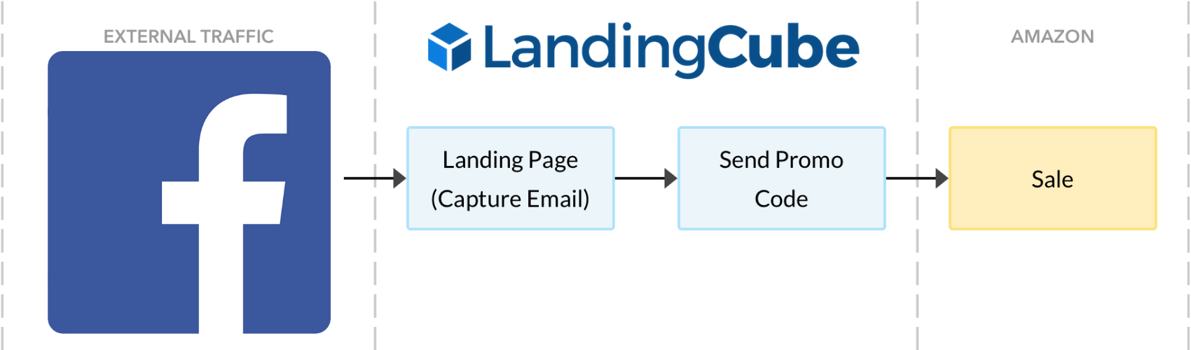 Landing page sales funnel from Facebook to sale