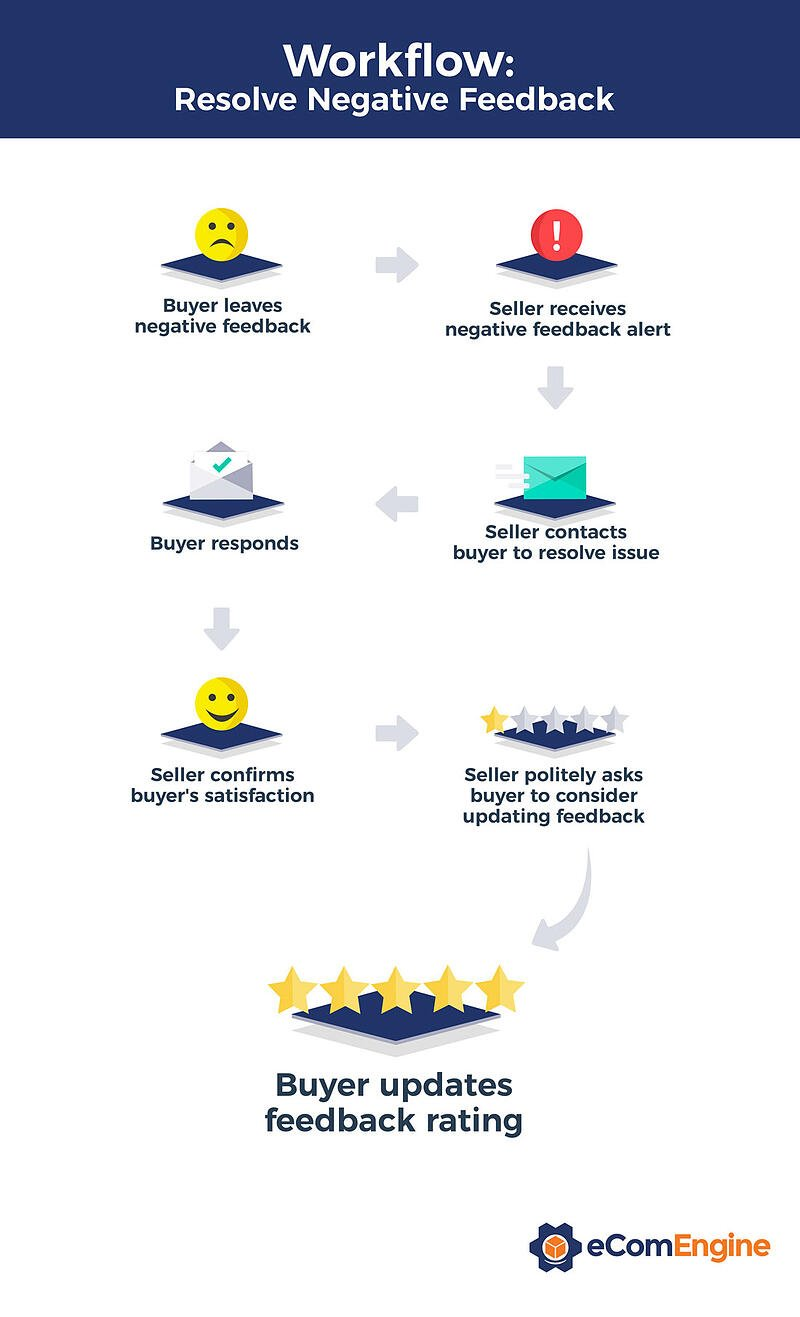 Infographic depicting steps to resolving negative Amazon feedback