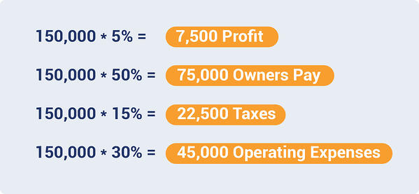 Breakdown of operating expenses for business example