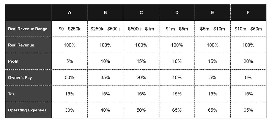 Profit First for Ecommerce Sellers benchmark numbers chart