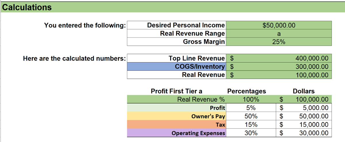 Profit First owner pay calculations