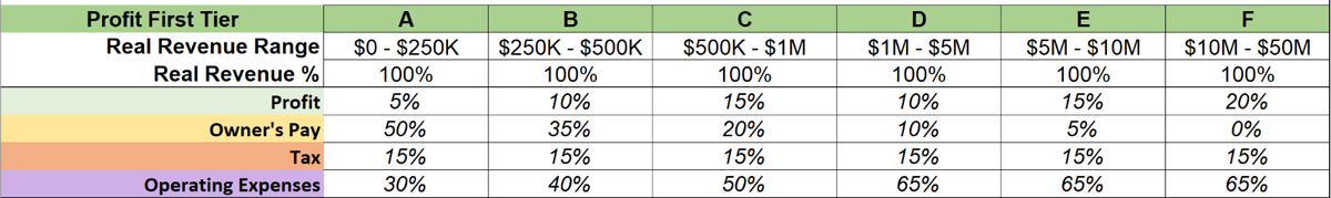 Profit First tiers for calculating owner pay