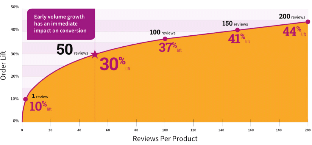 Graph depicting increase in sales related to increased reviews