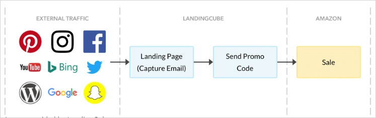 Graphic showing path from external traffic to LandingCube to Amazon
