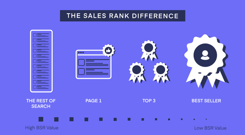 Illustration showing how Amazon sales rank impacts sales