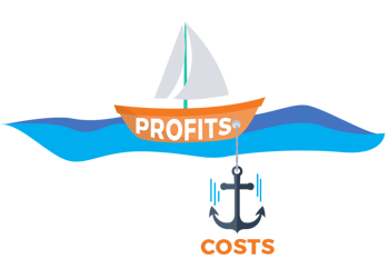 Boat representing business profits stopped in water by an anchor representing business costs