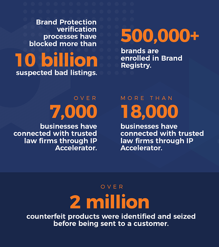 Brand protection infographic