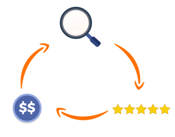 Graphic illustrating the interconnected relationship between search visibility, reviews and sales