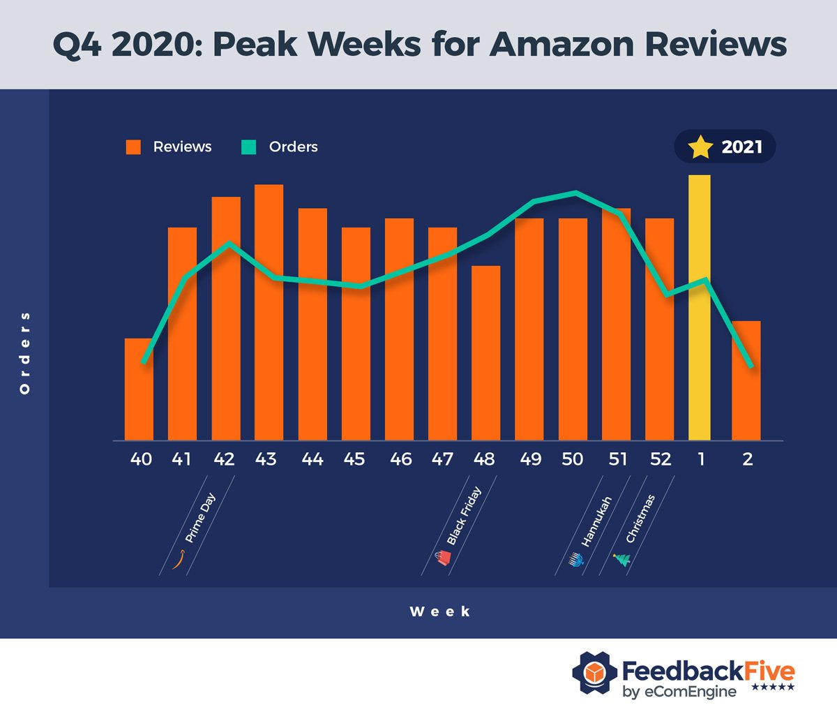 Chart showing Amazon reviews received by week in Q4 2020