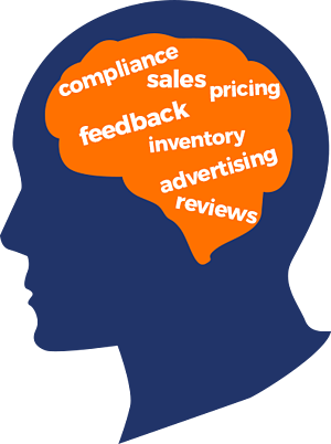 """Silhouette of a man's head with text for """"compliance, sales, pricing, feedback, inventory, advertising, and reviews"""" inside the brain"""