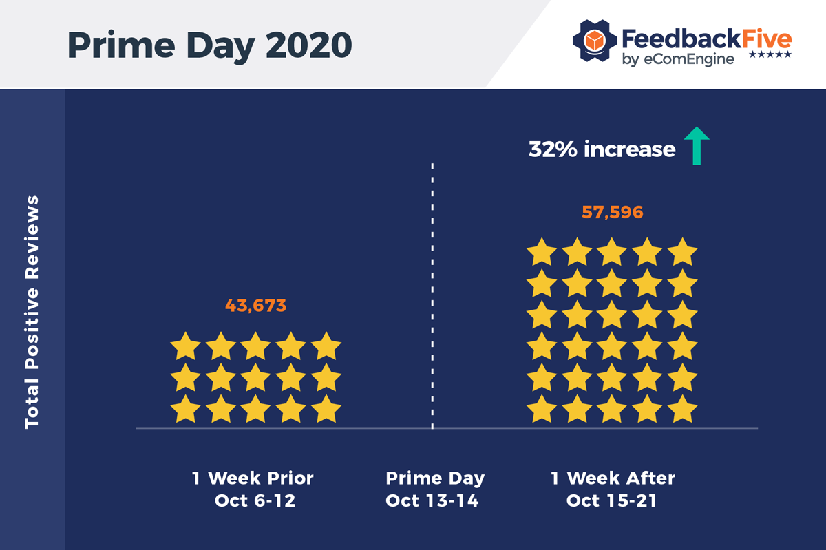 Graph showing reviews the week before and after Prime Day 2020