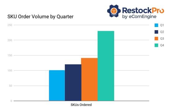Chart showing RestockPro SKU order volume by quarter