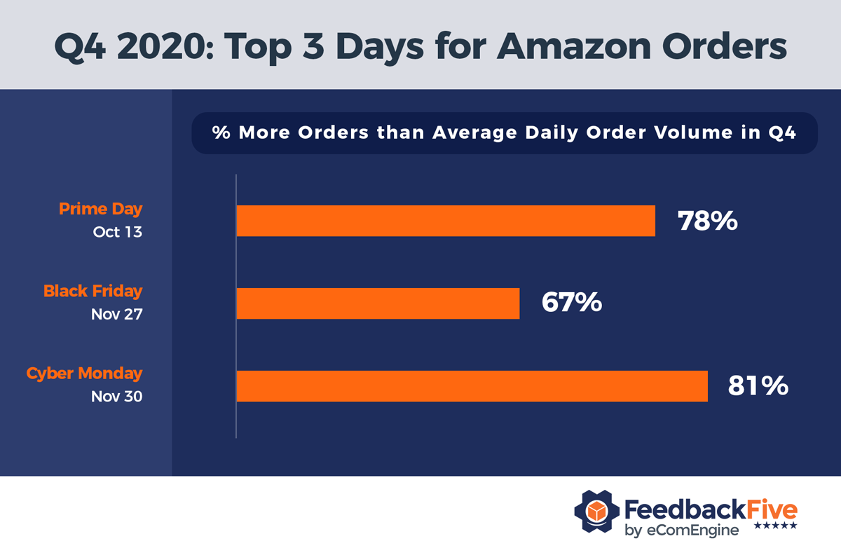 Chart with top 3 days for Amazon order volume in Q4 2020