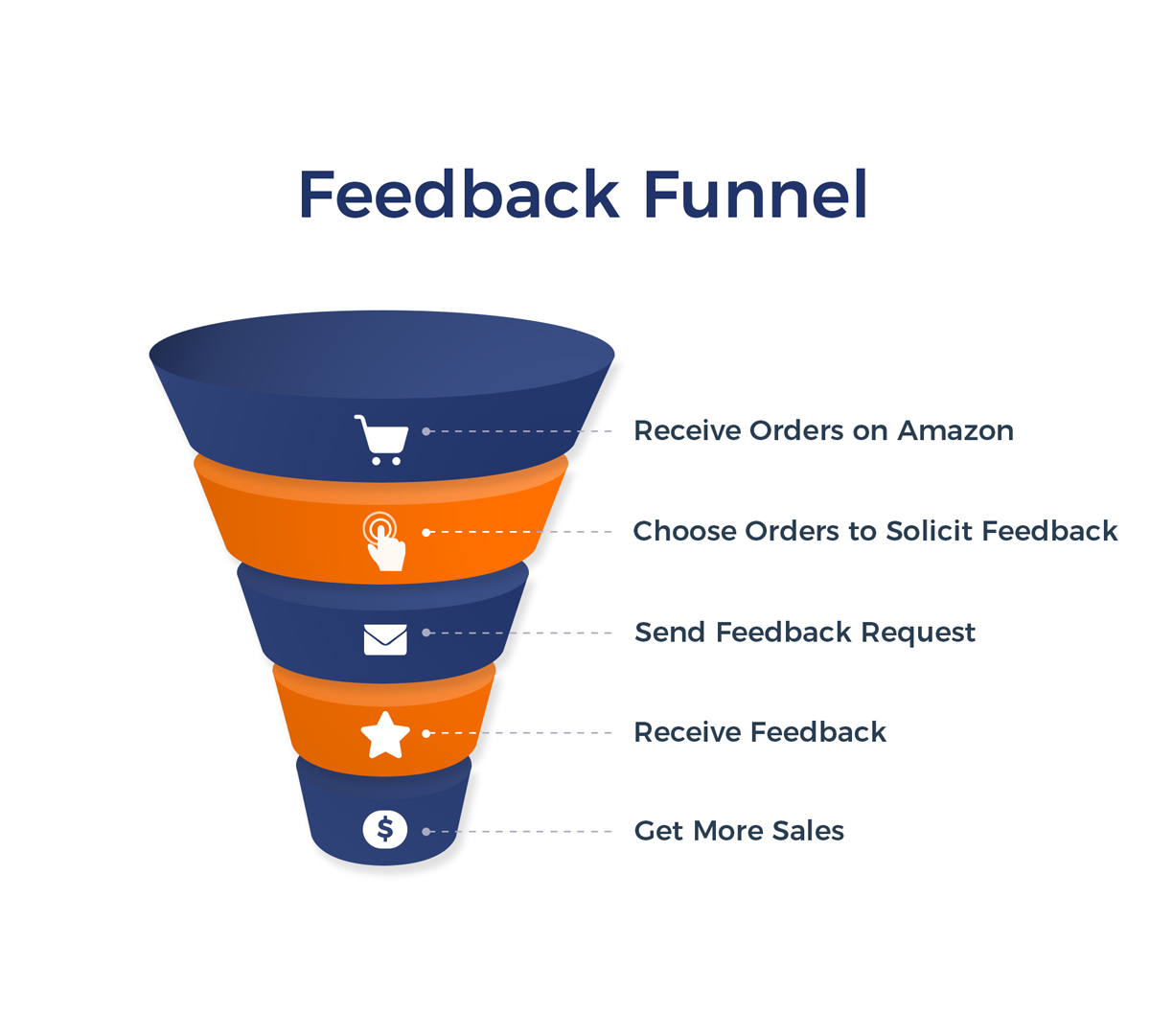 "Illustration of an Amazon feedback funnel with icons and text, ""Receive orders on Amazon, choose orders to solicit feedback, send feedback request, receive feedback, get more sales"""