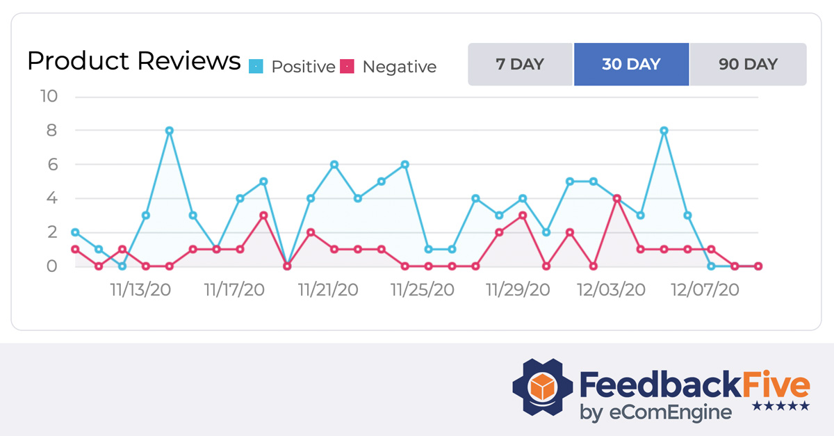 feedbackfive-product-review-graph-screenshot