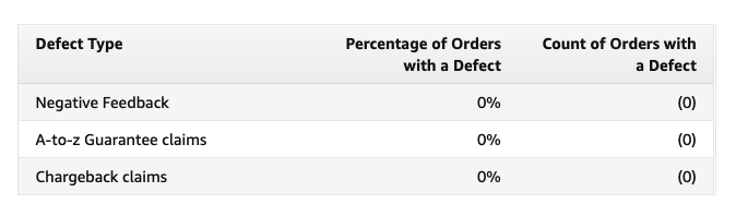 Chart in Seller Central showing metrics that make up the Order Defect Rate
