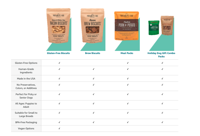 Product comparison chart for dog biscuits