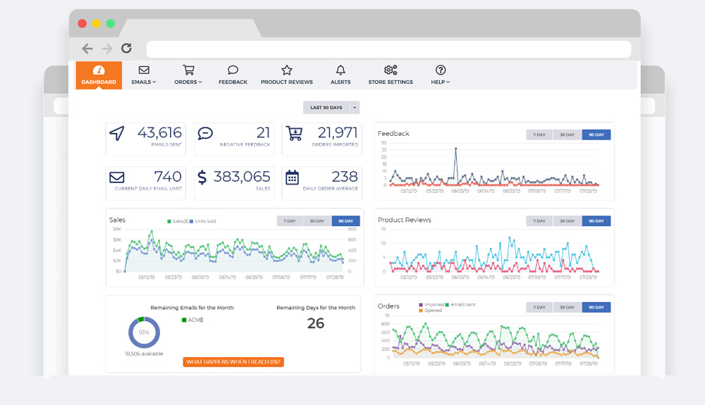 Illustration of Amazon feedback software dashboard