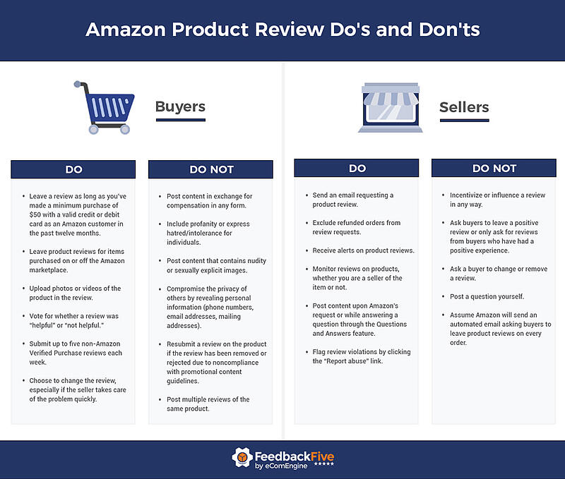Amazon review dos and don'ts