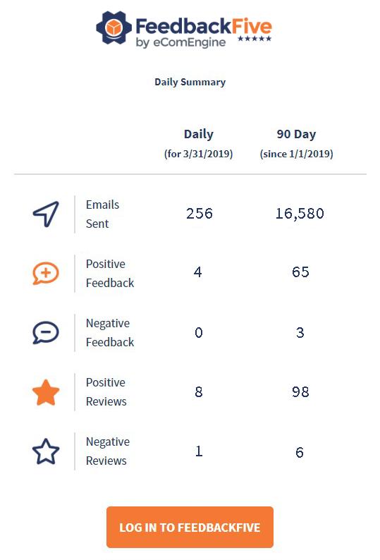 Daily feedback summary in FeedbackFive