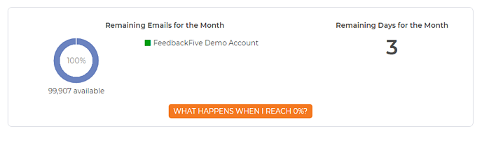 Number of emails sent and remaining on the FeedbackFive dashboard