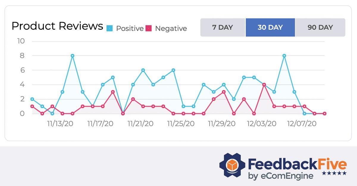 FeedbackFive dashboard review graph