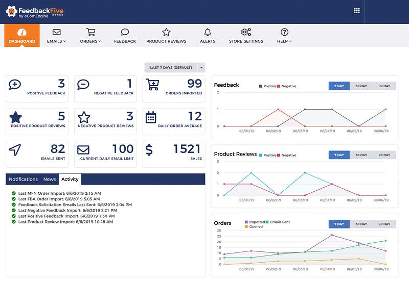 Feedback and review management dashboard in FeedbackFive