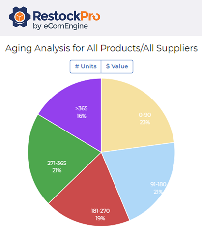 Supplier performance report showing an aging analysis graph for all products and suppliers in RestockPro