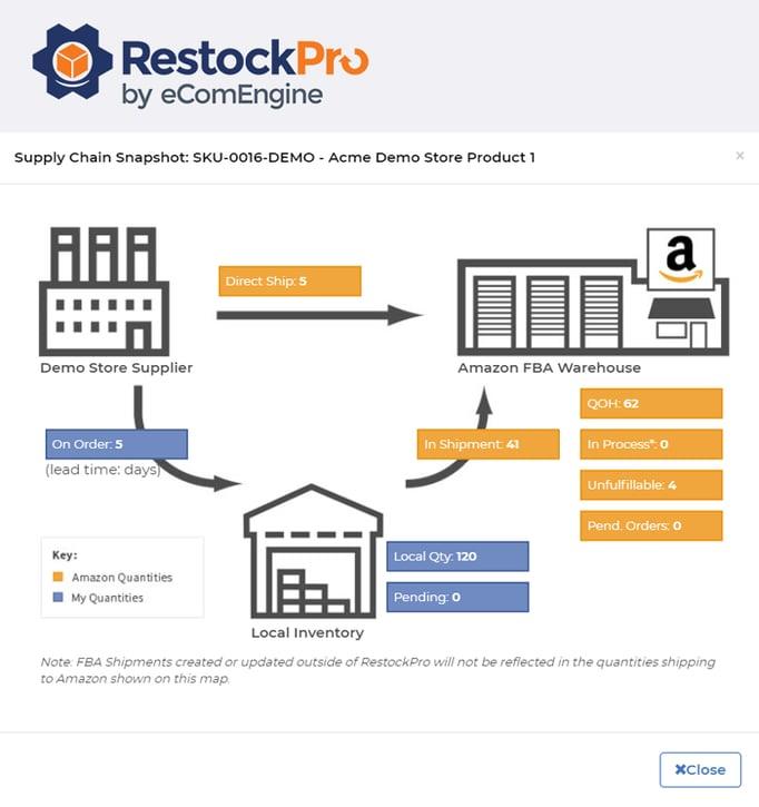 Supply chain snapshot in RestockPro