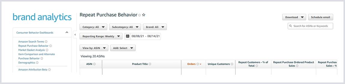 Brand analytics dashboard in Seller Central