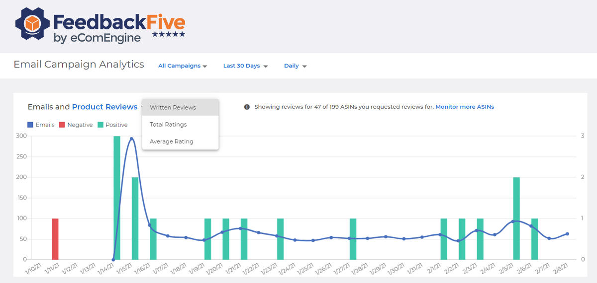 Graph showing emails sent and reviews received in FeedbackFive